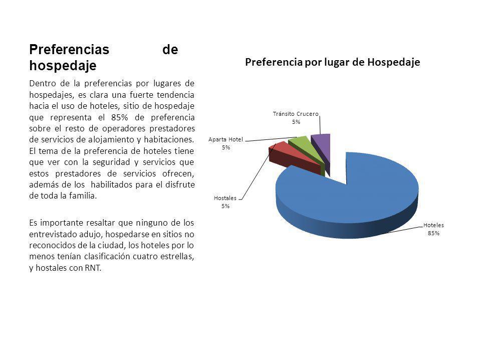 Preferencias de hospedaje
