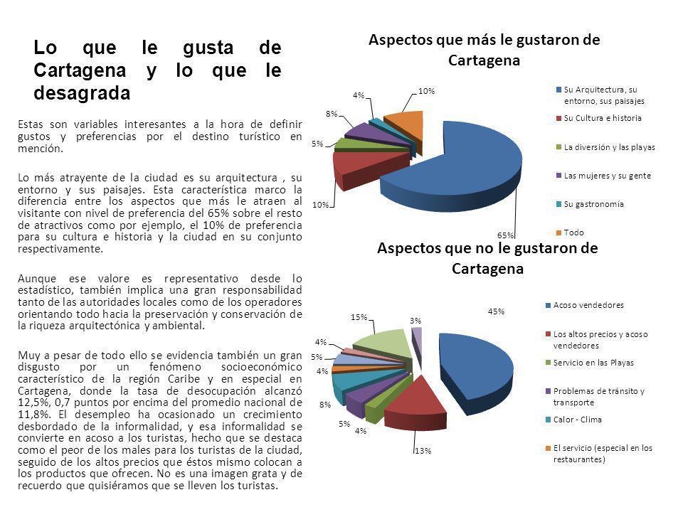 Lo que le gusta de Cartagena y lo que le desagrada