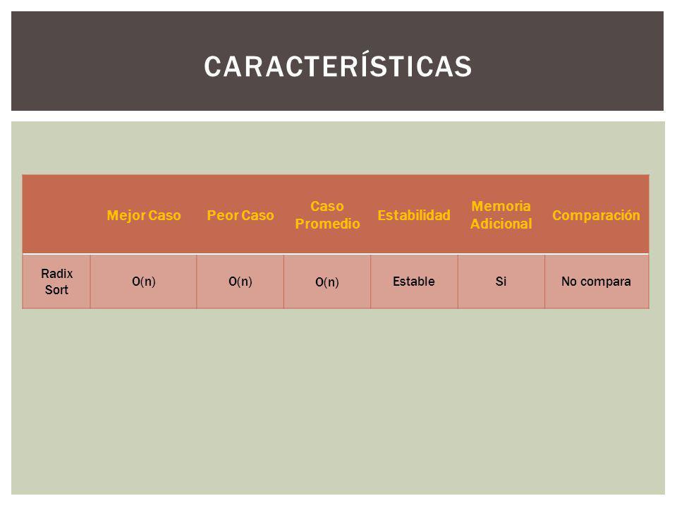 Características Mejor Caso Peor Caso Caso Promedio Estabilidad