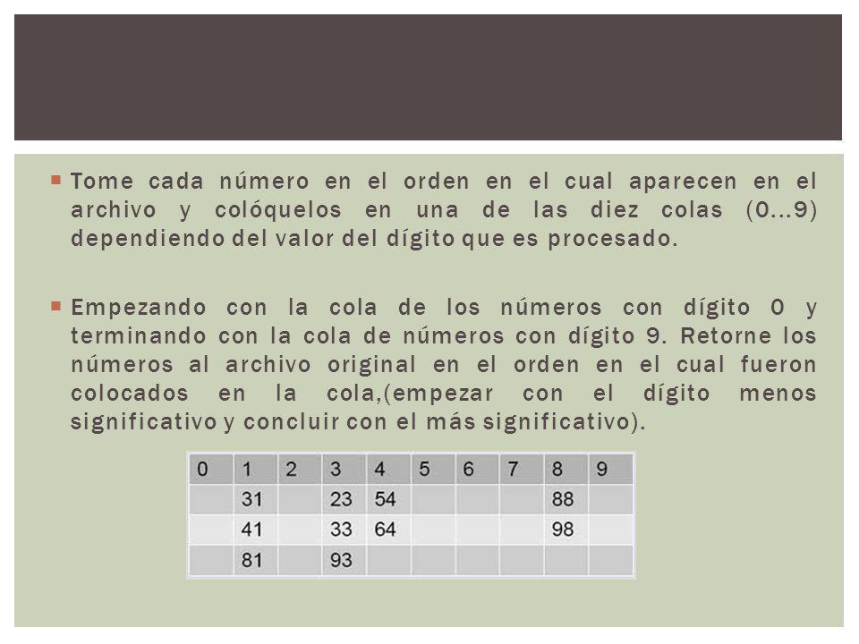 Tome cada número en el orden en el cual aparecen en el archivo y colóquelos en una de las diez colas (0...9) dependiendo del valor del dígito que es procesado.