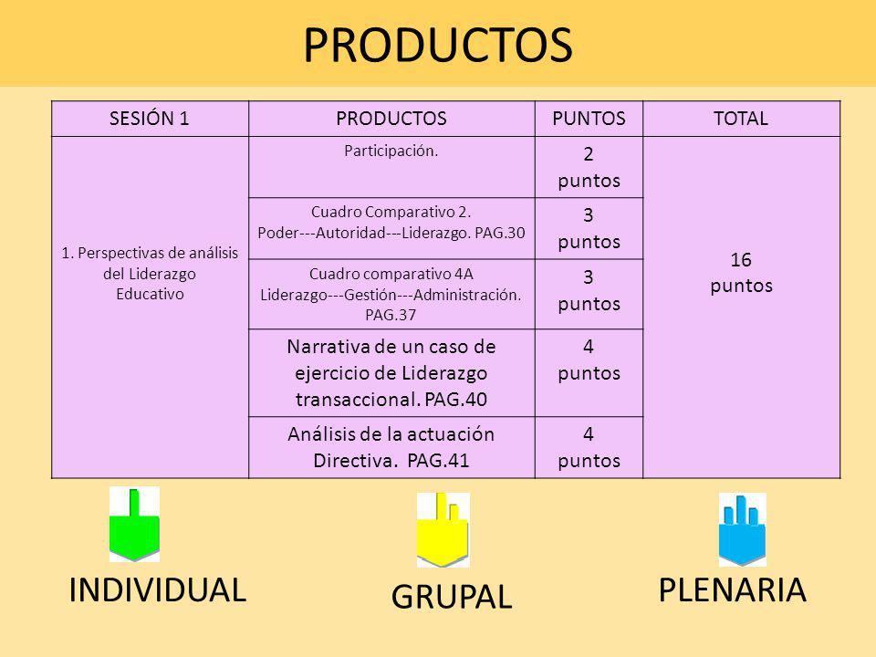 PRODUCTOS INDIVIDUAL PLENARIA GRUPAL SESIÓN 1 PRODUCTOS PUNTOS TOTAL 2