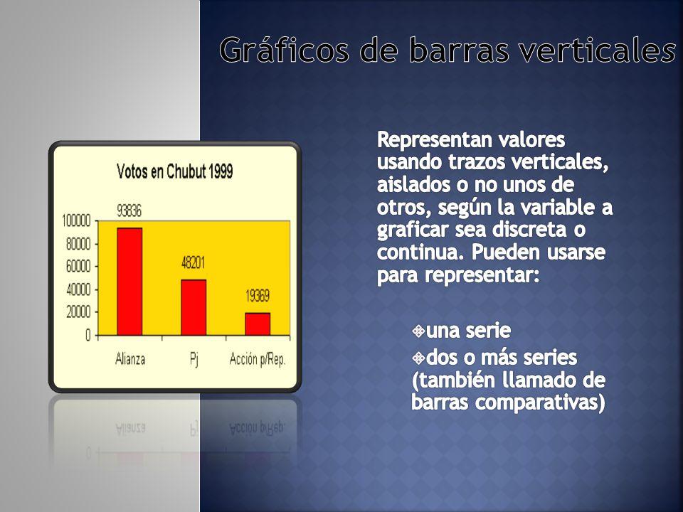 Gráficos de barras verticales