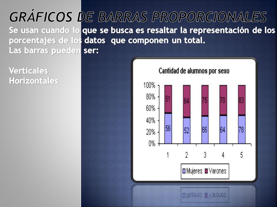 Gráficos de barras proporcionales Se usan cuando lo que se busca es resaltar la representación de los porcentajes de los datos que componen un total.