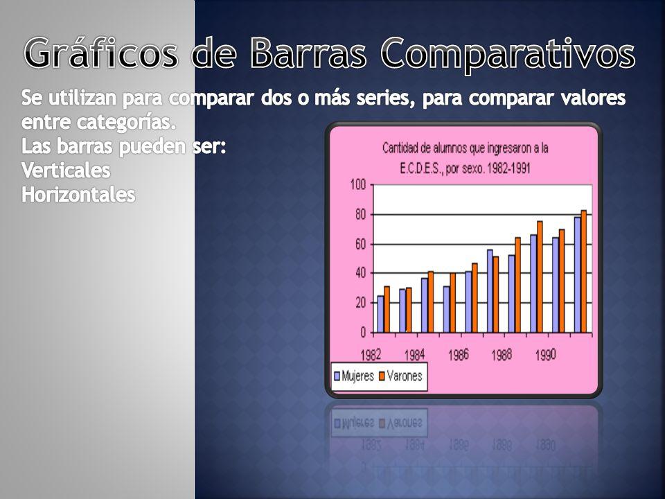Gráficos de Barras Comparativos