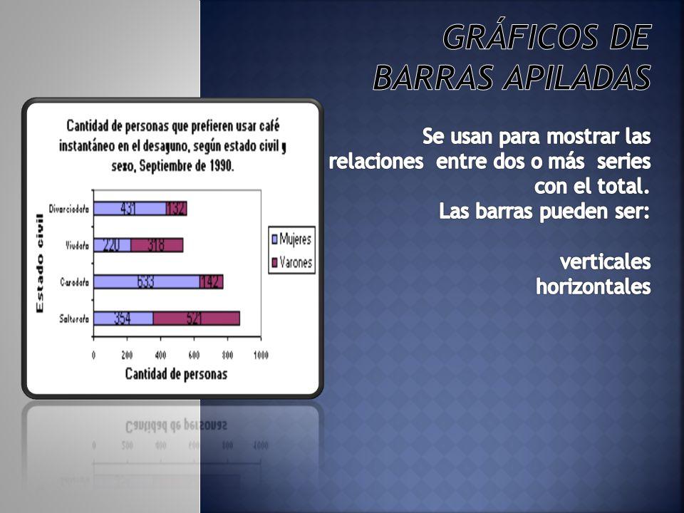 Gráficos de barras apiladas Se usan para mostrar las relaciones entre dos o más series con el total.