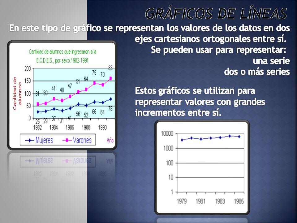 Gráficos de líneas En este tipo de gráfico se representan los valores de los datos en dos ejes cartesianos ortogonales entre sí. Se pueden usar para representar: una serie dos o más series