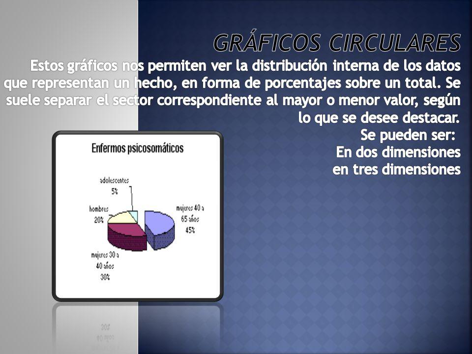 Gráficos circulares Estos gráficos nos permiten ver la distribución interna de los datos que representan un hecho, en forma de porcentajes sobre un total.