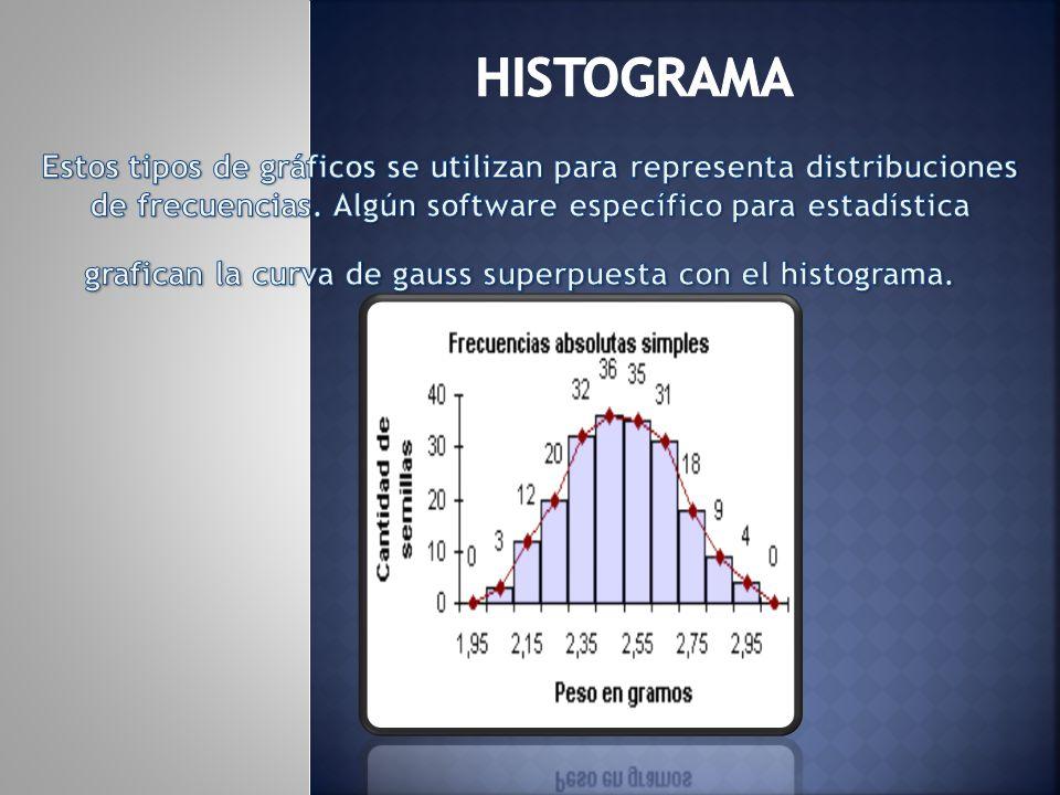 Histograma Estos tipos de gráficos se utilizan para representa distribuciones de frecuencias.