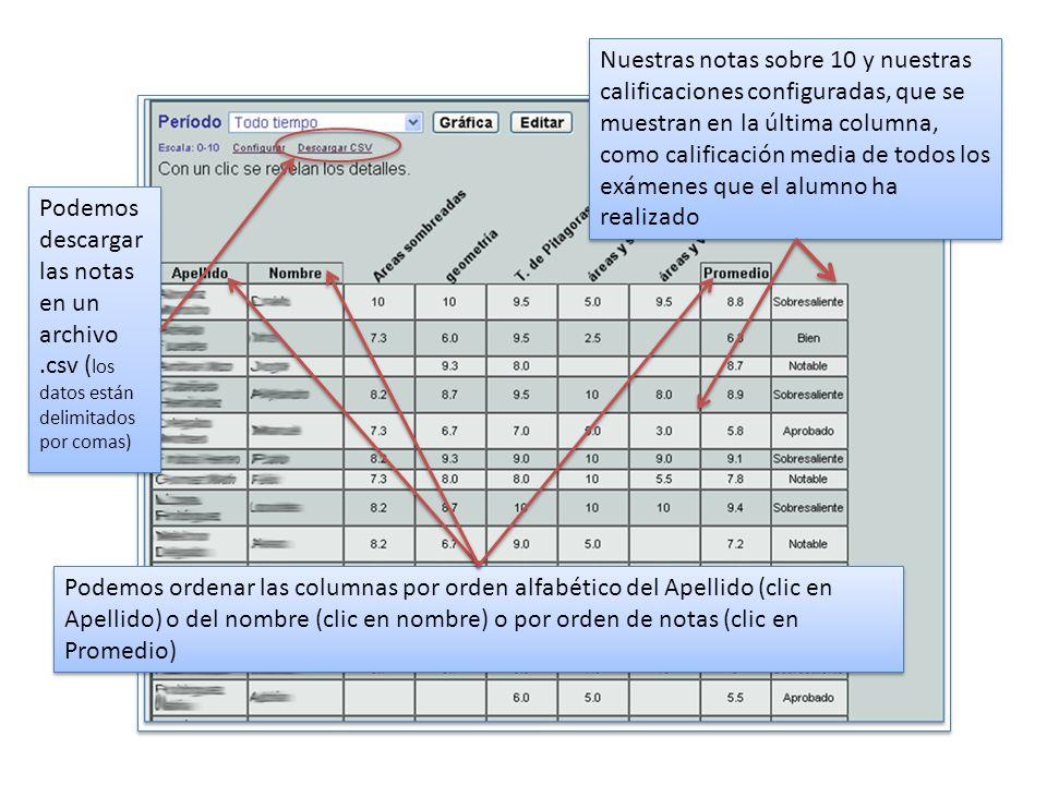 Nuestras notas sobre 10 y nuestras calificaciones configuradas, que se muestran en la última columna, como calificación media de todos los exámenes que el alumno ha realizado