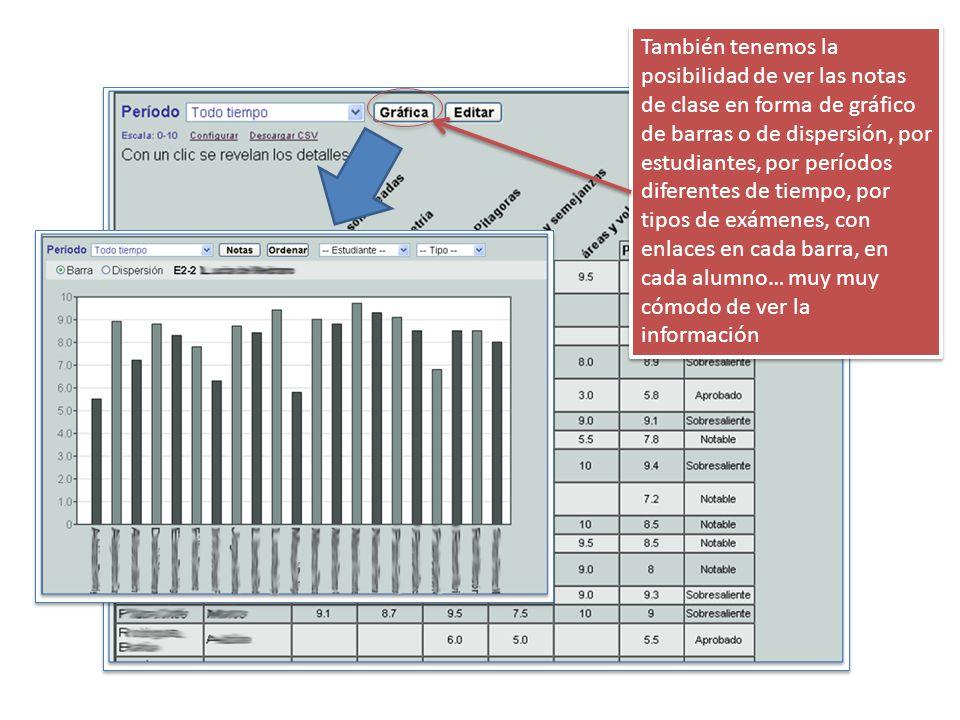 También tenemos la posibilidad de ver las notas de clase en forma de gráfico de barras o de dispersión, por estudiantes, por períodos diferentes de tiempo, por tipos de exámenes, con enlaces en cada barra, en cada alumno… muy muy cómodo de ver la información
