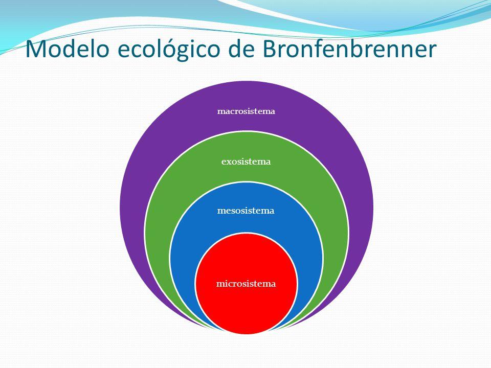 Modelo ecológico de Bronfenbrenner