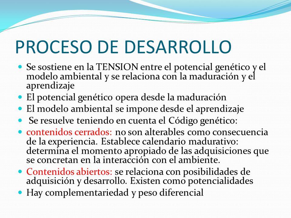 PROCESO DE DESARROLLO Se sostiene en la TENSION entre el potencial genético y el modelo ambiental y se relaciona con la maduración y el aprendizaje.