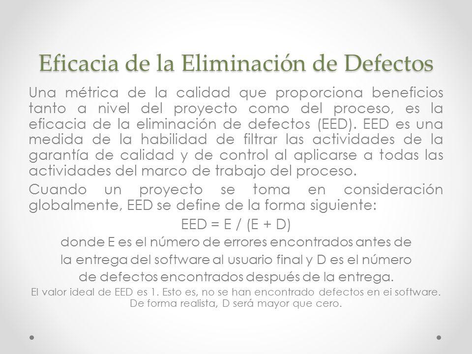Eficacia de la Eliminación de Defectos