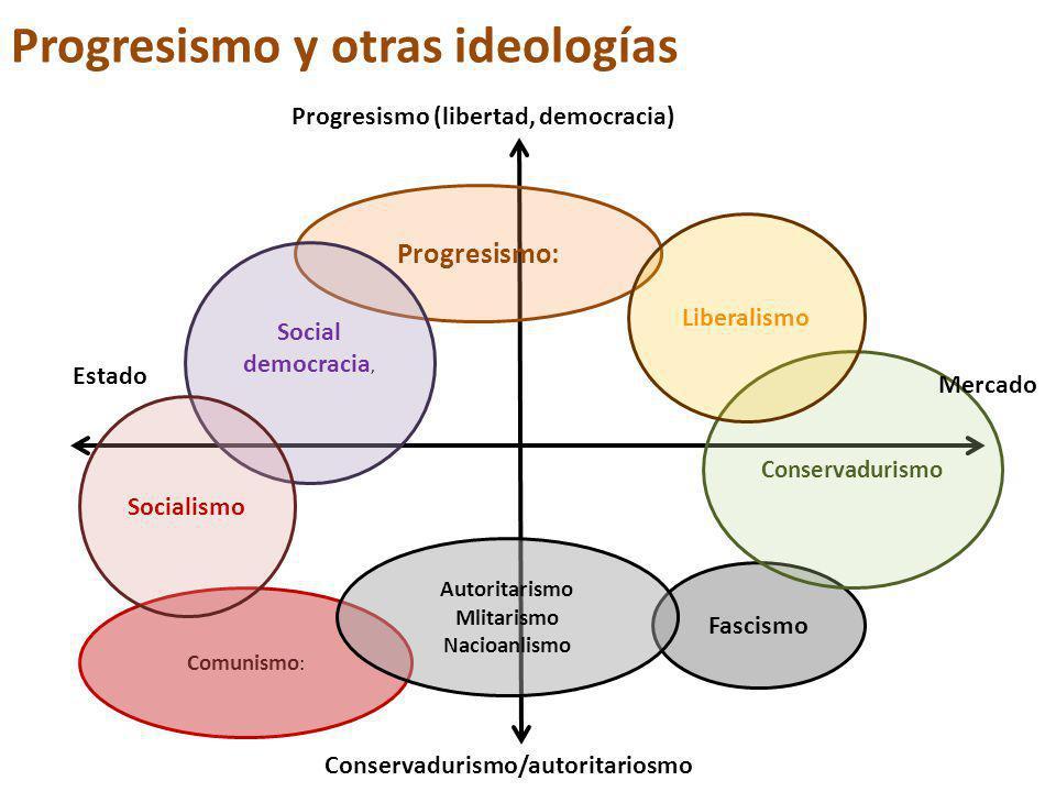 Progresismo y otras ideologías