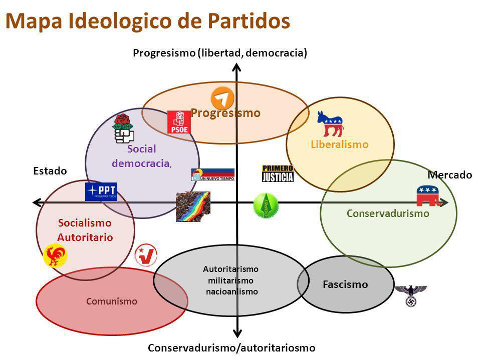 Mapa Ideologico de Partidos