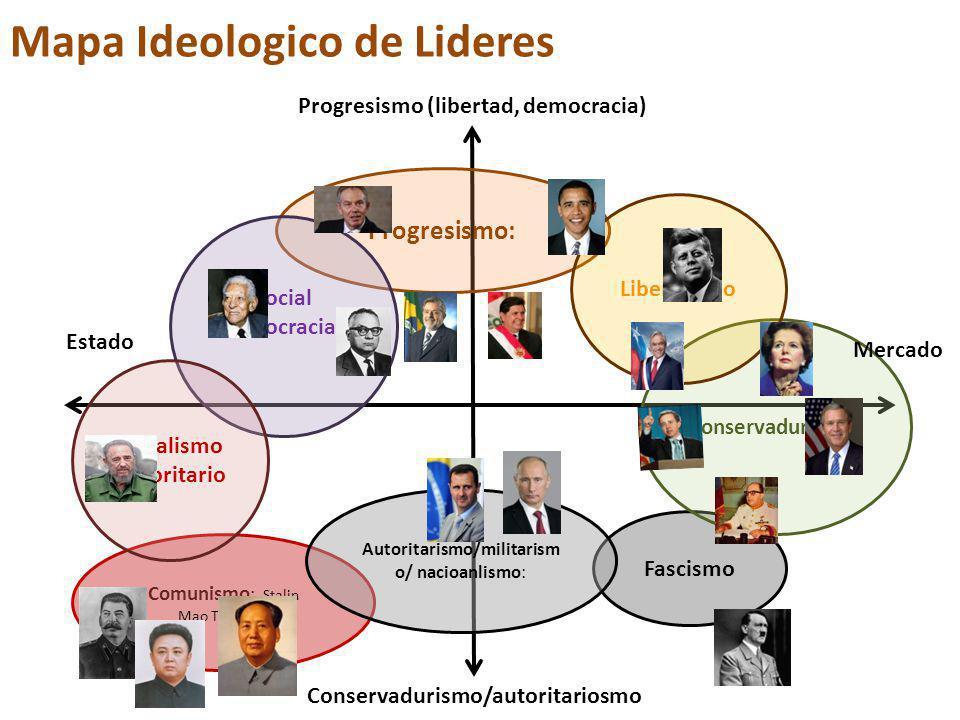 Mapa Ideologico de Lideres