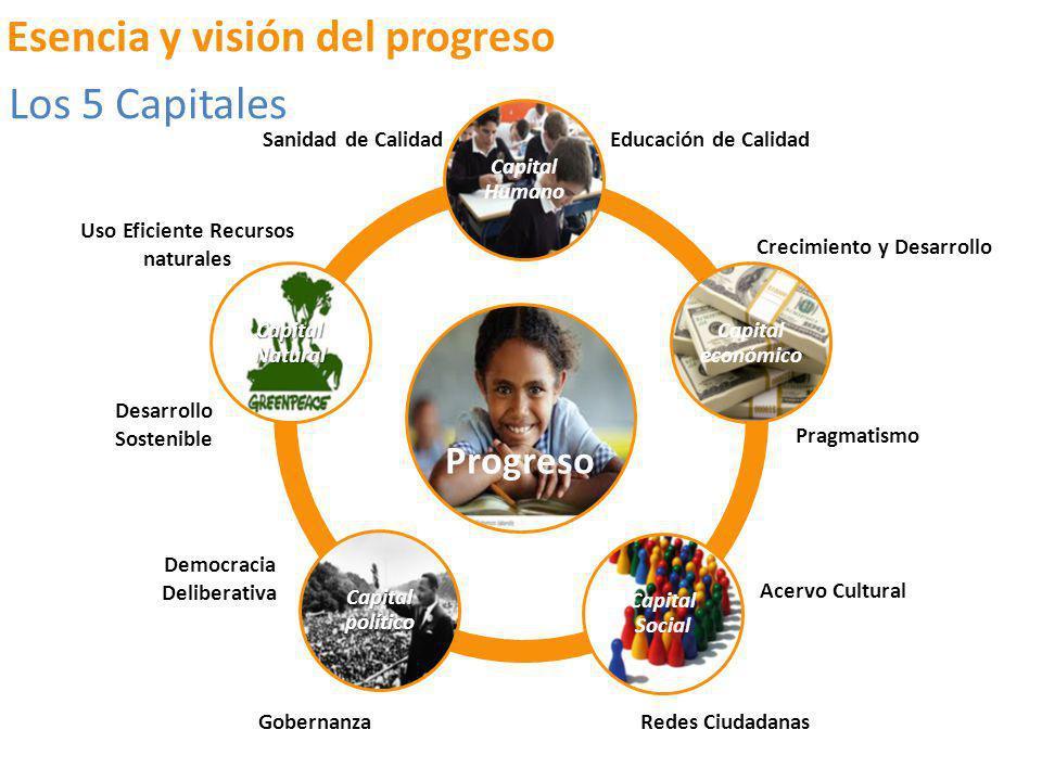 Esencia y visión del progreso Los 5 Capitales