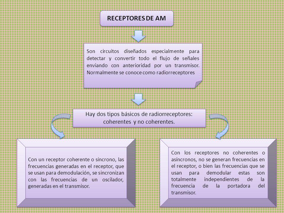 Hay dos tipos básicos de radiorreceptores: coherentes y no coherentes.