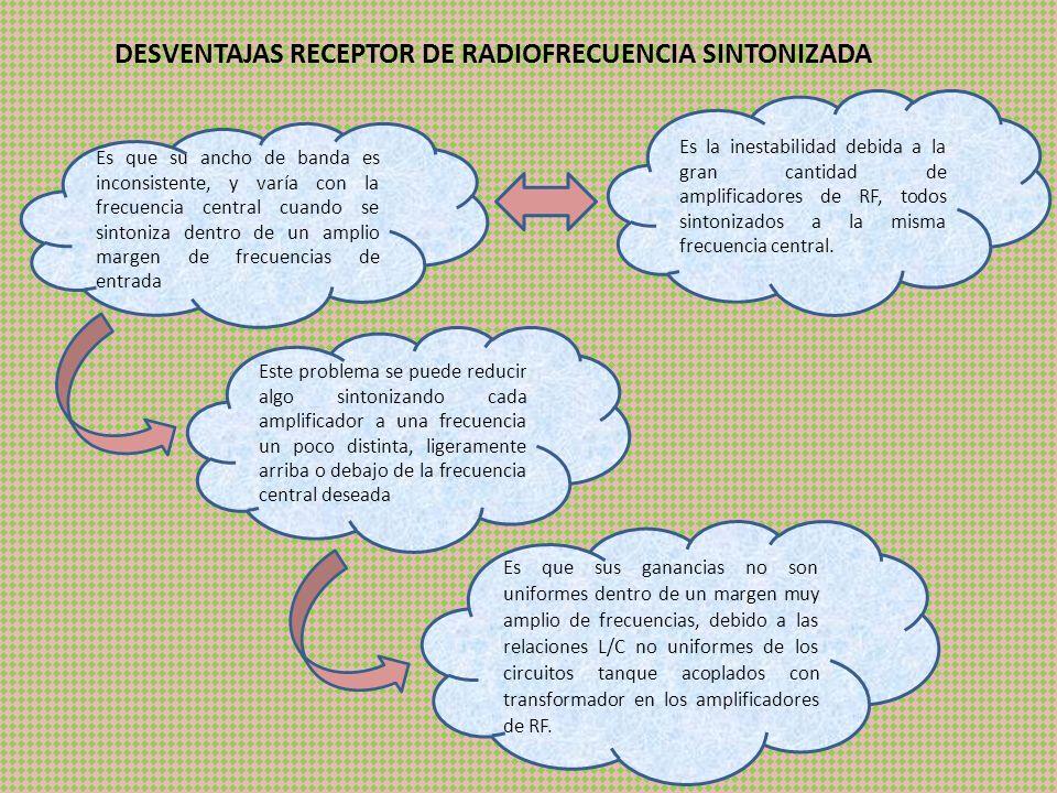 DESVENTAJAS RECEPTOR DE RADIOFRECUENCIA SINTONIZADA