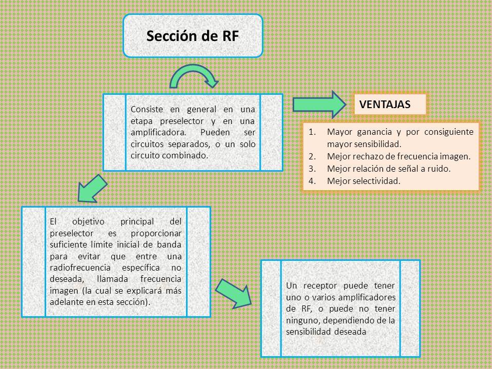 Sección de RF Consiste en general en una etapa preselector y en una amplificadora. Pueden ser circuitos separados, o un solo circuito combinado.