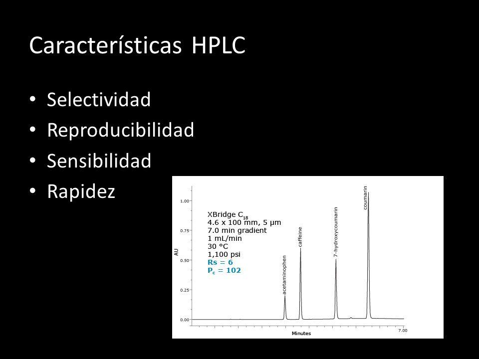 Características HPLC Selectividad Reproducibilidad Sensibilidad