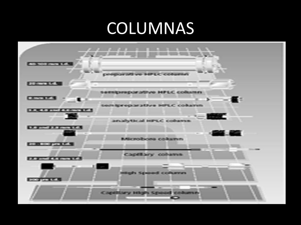 COLUMNAS Gran avance en la última década por el progreso en la tecnología de rellenos y columnas. Rellenos más uniformes y de menor tamaño.