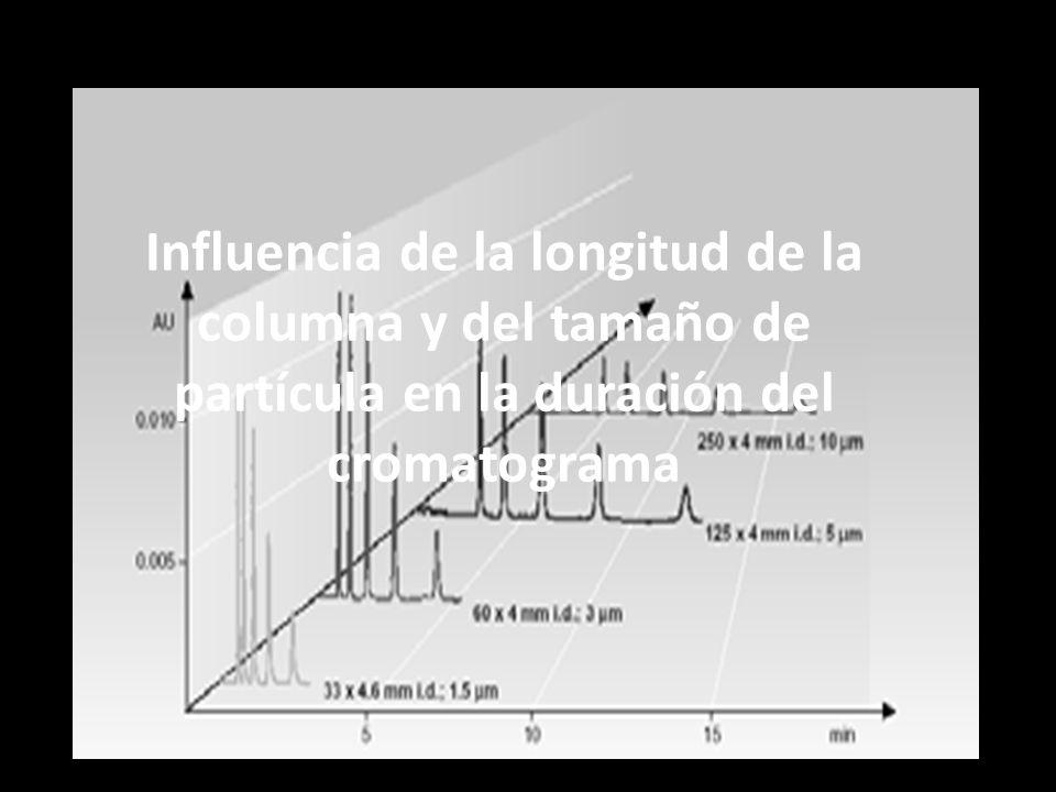 Influencia de la longitud de la columna y del tamaño de partícula en la duración del cromatograma