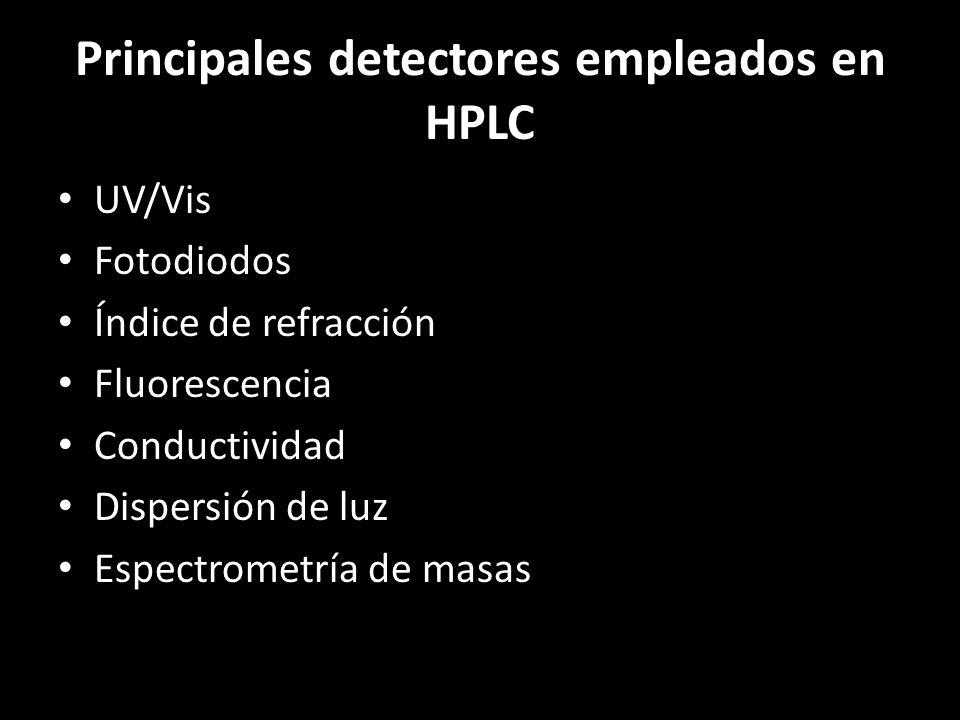 Principales detectores empleados en HPLC