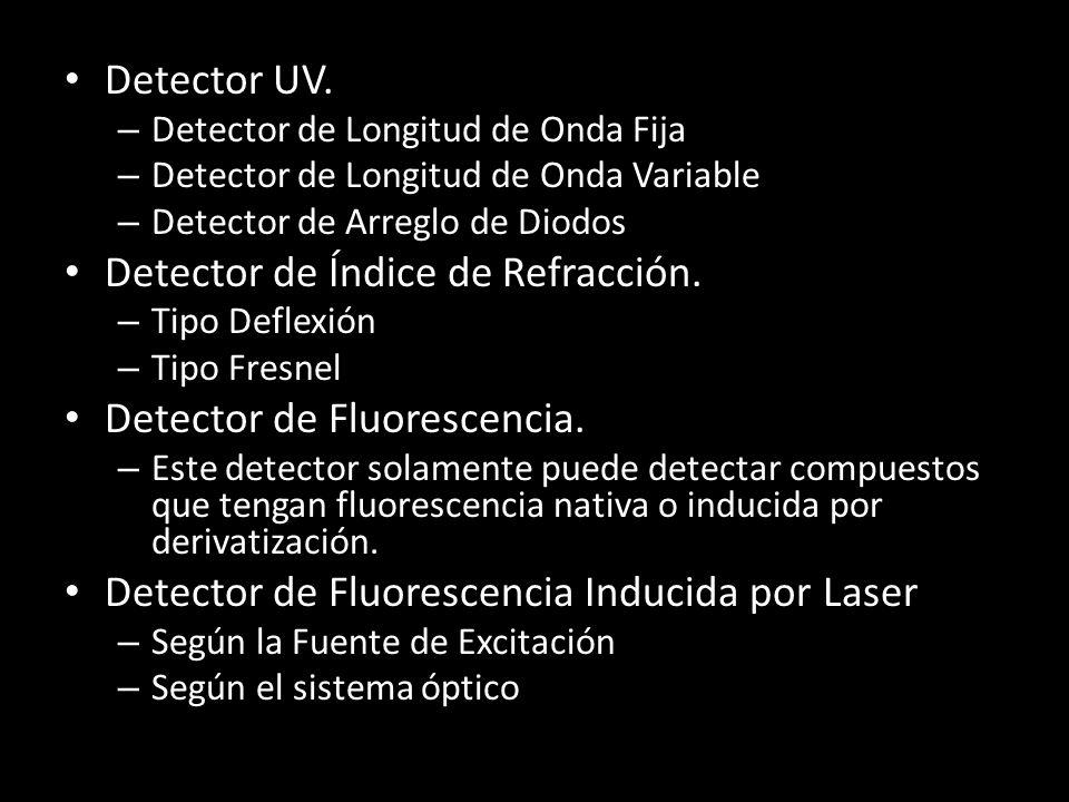 Detector de Índice de Refracción.