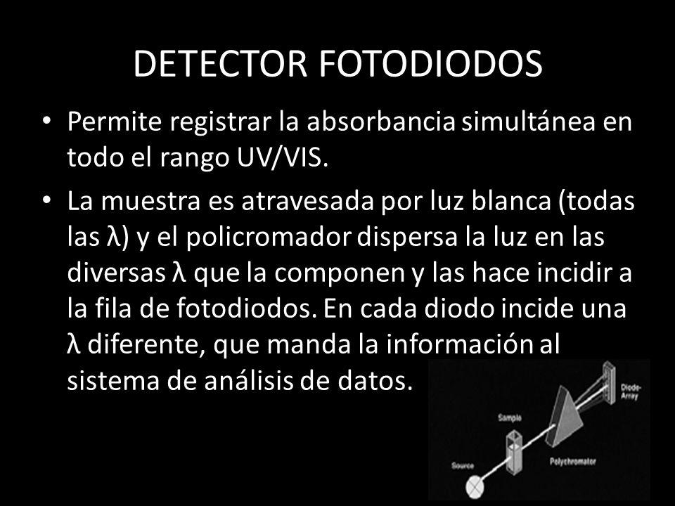 DETECTOR FOTODIODOS Permite registrar la absorbancia simultánea en todo el rango UV/VIS.