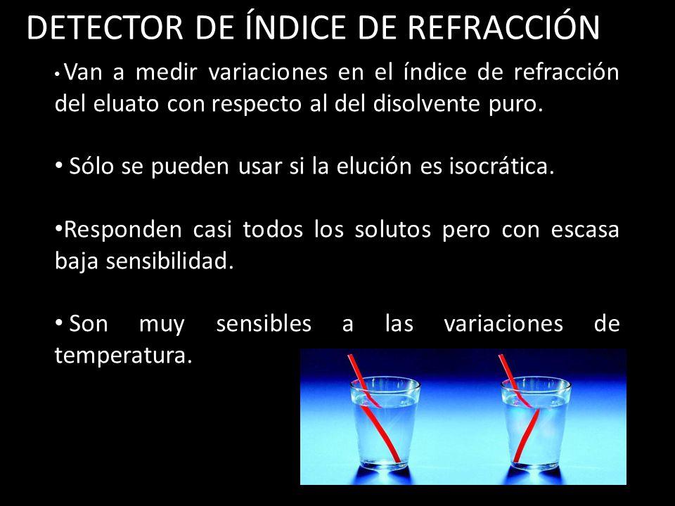 DETECTOR DE ÍNDICE DE REFRACCIÓN