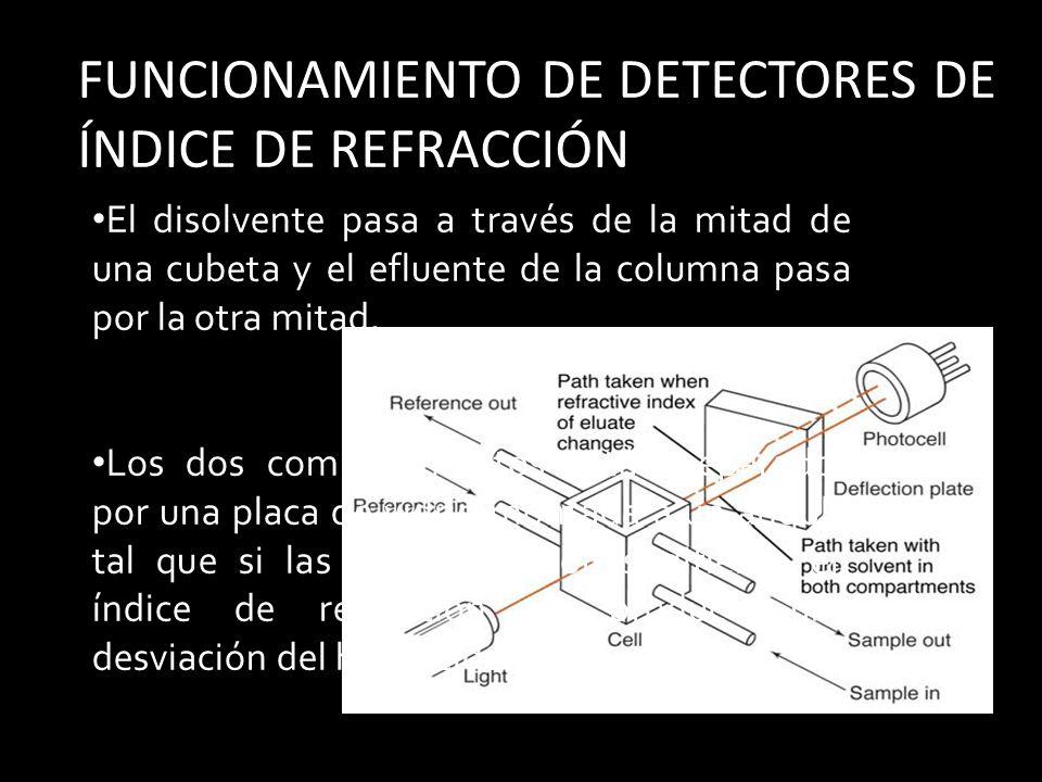 FUNCIONAMIENTO DE DETECTORES DE ÍNDICE DE REFRACCIÓN