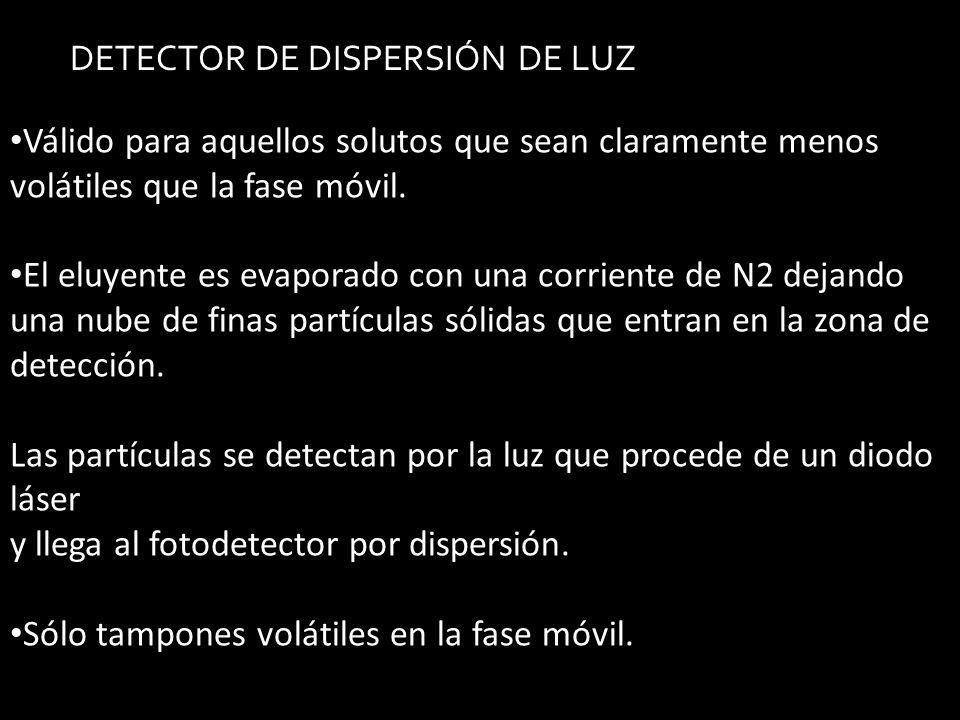 DETECTOR DE DISPERSIÓN DE LUZ