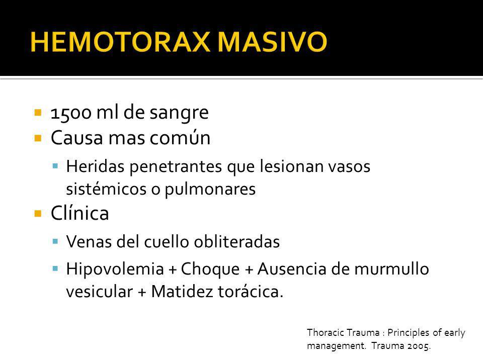 HEMOTORAX MASIVO 1500 ml de sangre Causa mas común Clínica