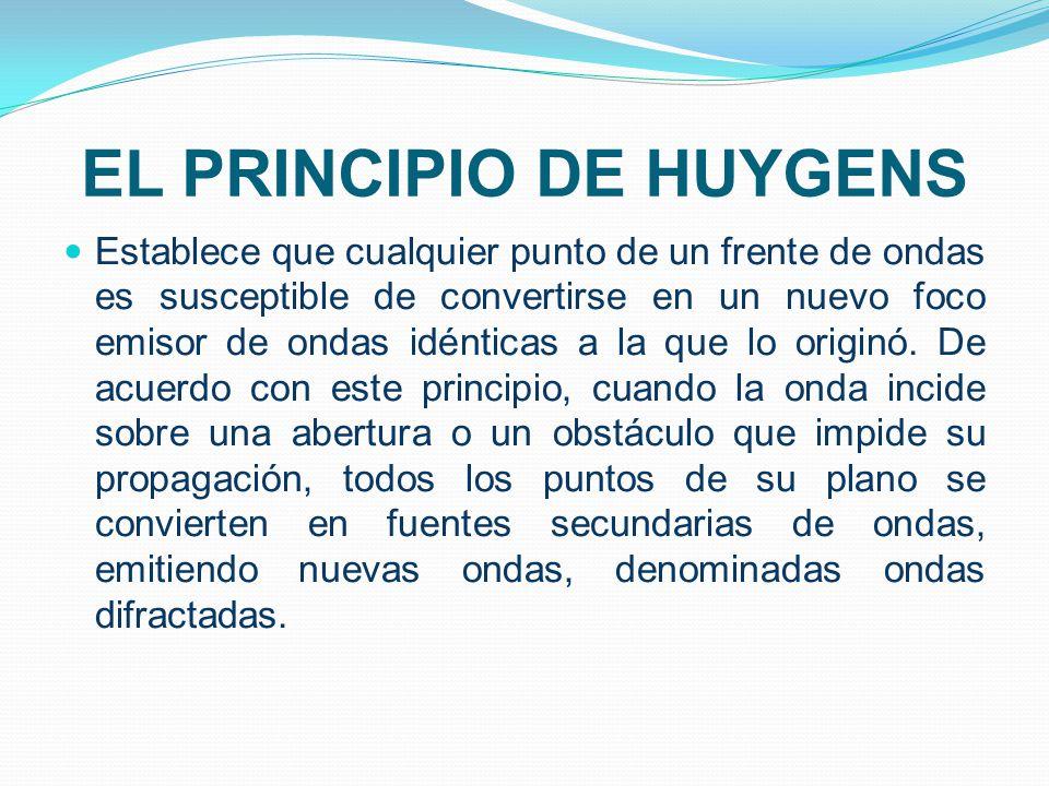 El Principio de Huygens