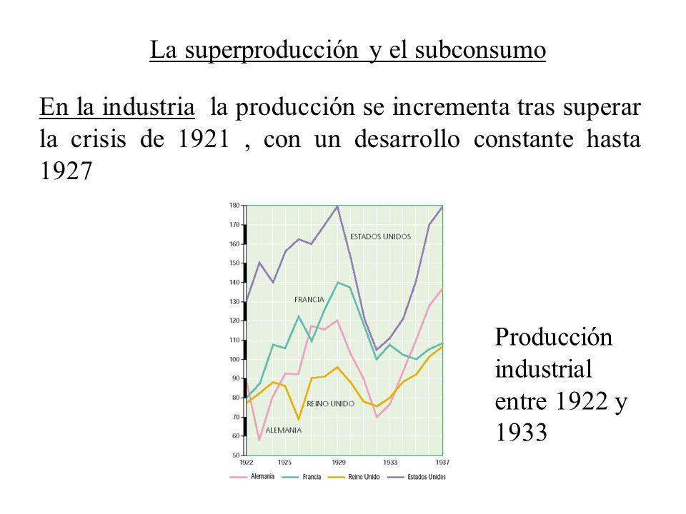 La superproducción y el subconsumo