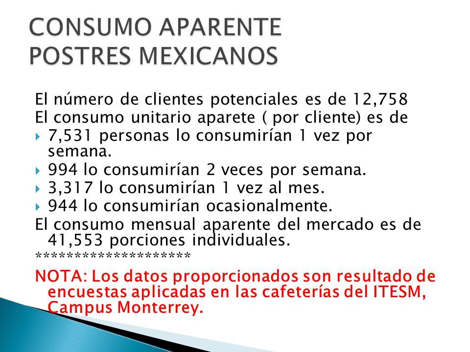CONSUMO APARENTE POSTRES MEXICANOS
