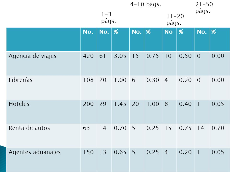 4-10 págs. 21-50 págs. 1-3 págs. 11-20 págs. No. % No. Agencia de viajes. 420. 61. 3.05. 15.