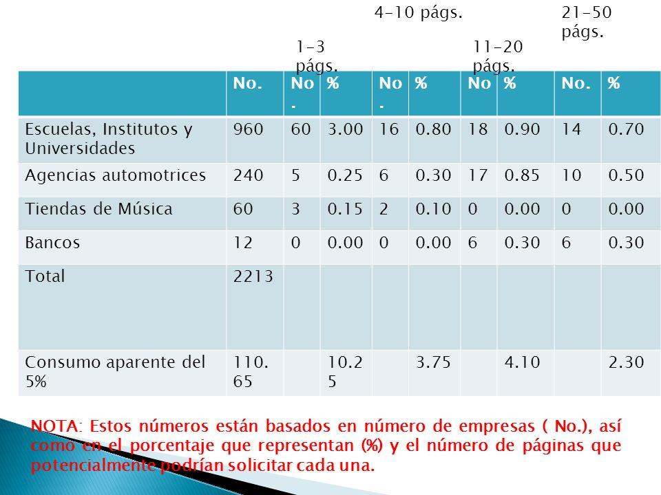4-10 págs. 21-50 págs. 1-3 págs. 11-20 págs. No. % No. Escuelas, Institutos y Universidades.