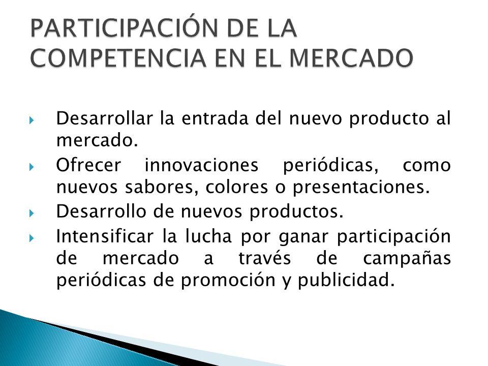 PARTICIPACIÓN DE LA COMPETENCIA EN EL MERCADO