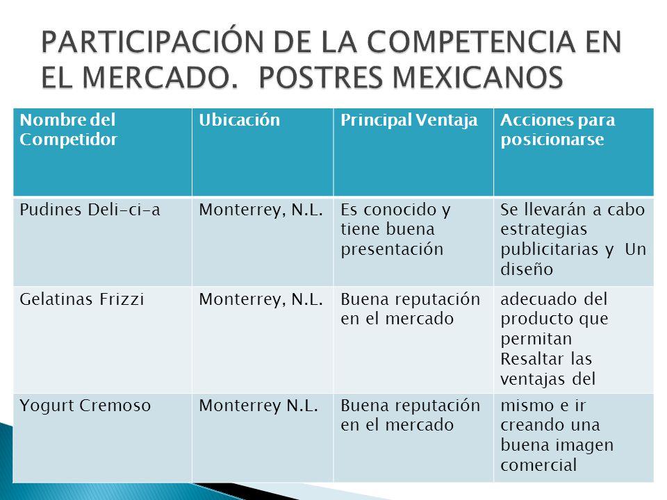 PARTICIPACIÓN DE LA COMPETENCIA EN EL MERCADO. POSTRES MEXICANOS