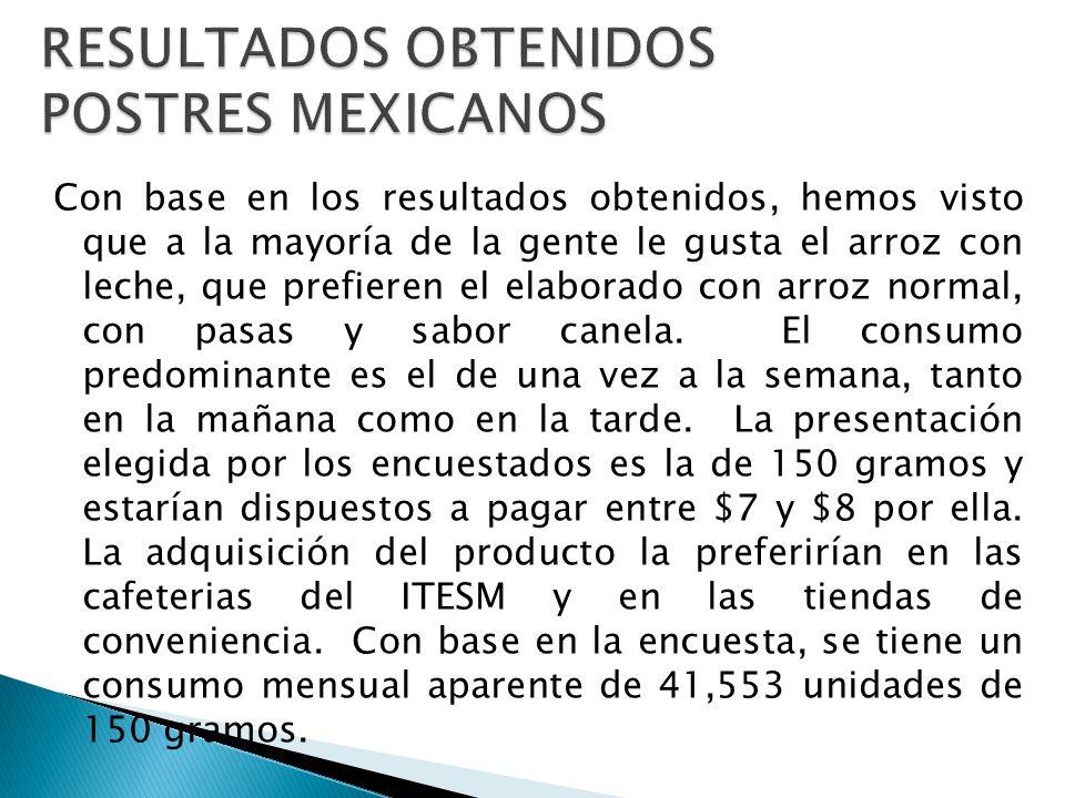 RESULTADOS OBTENIDOS POSTRES MEXICANOS