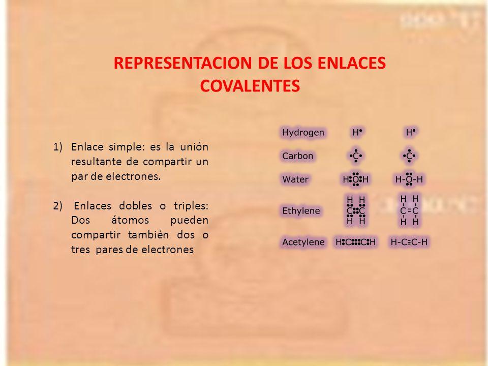 REPRESENTACION DE LOS ENLACES COVALENTES
