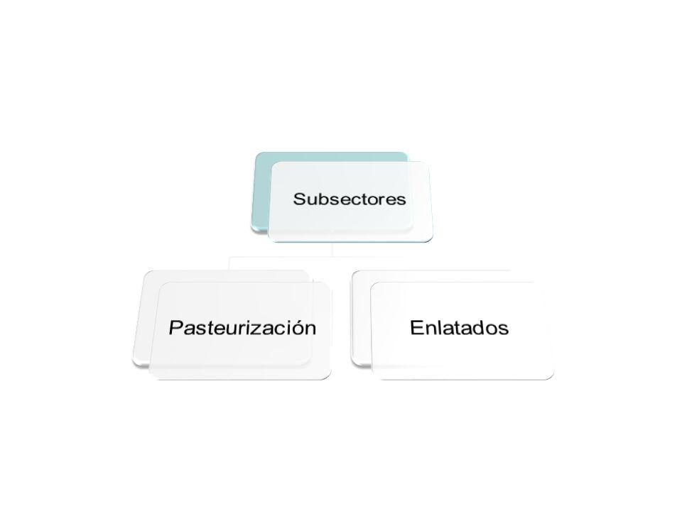 Subsectores Pasteurización Enlatados