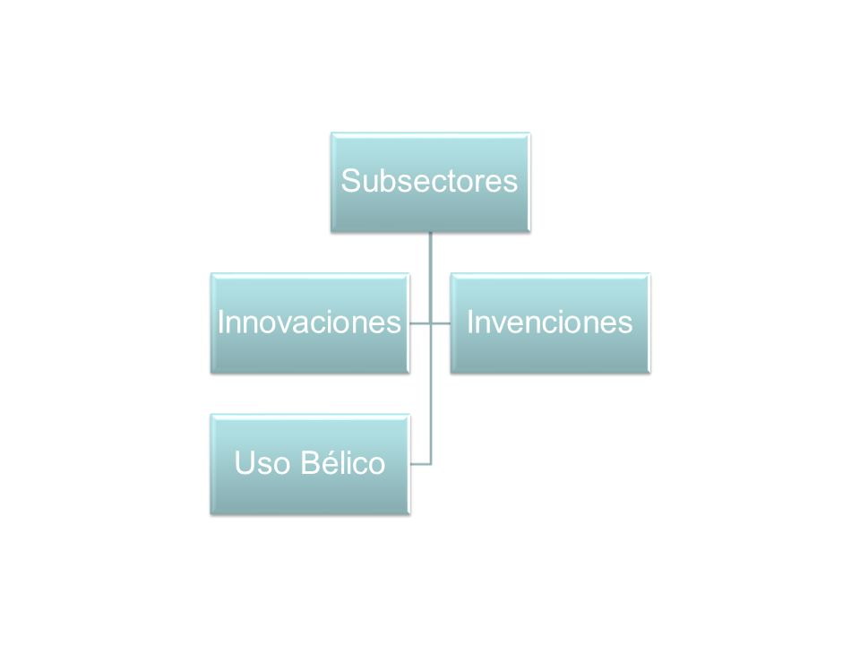 Subsectores Innovaciones Invenciones Uso Bélico