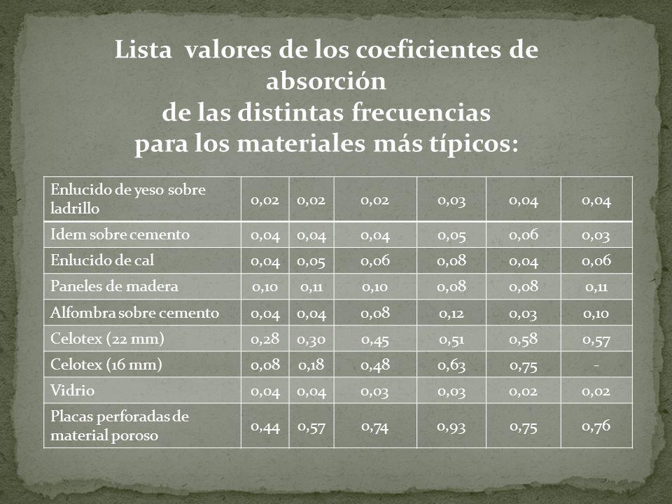 Lista valores de los coeficientes de absorción de las distintas frecuencias para los materiales más típicos: