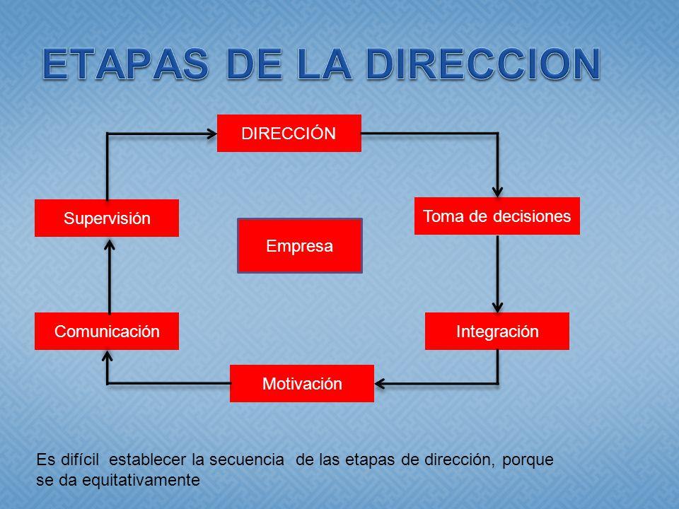 ETAPAS DE LA DIRECCION DIRECCIÓN Supervisión Toma de decisiones