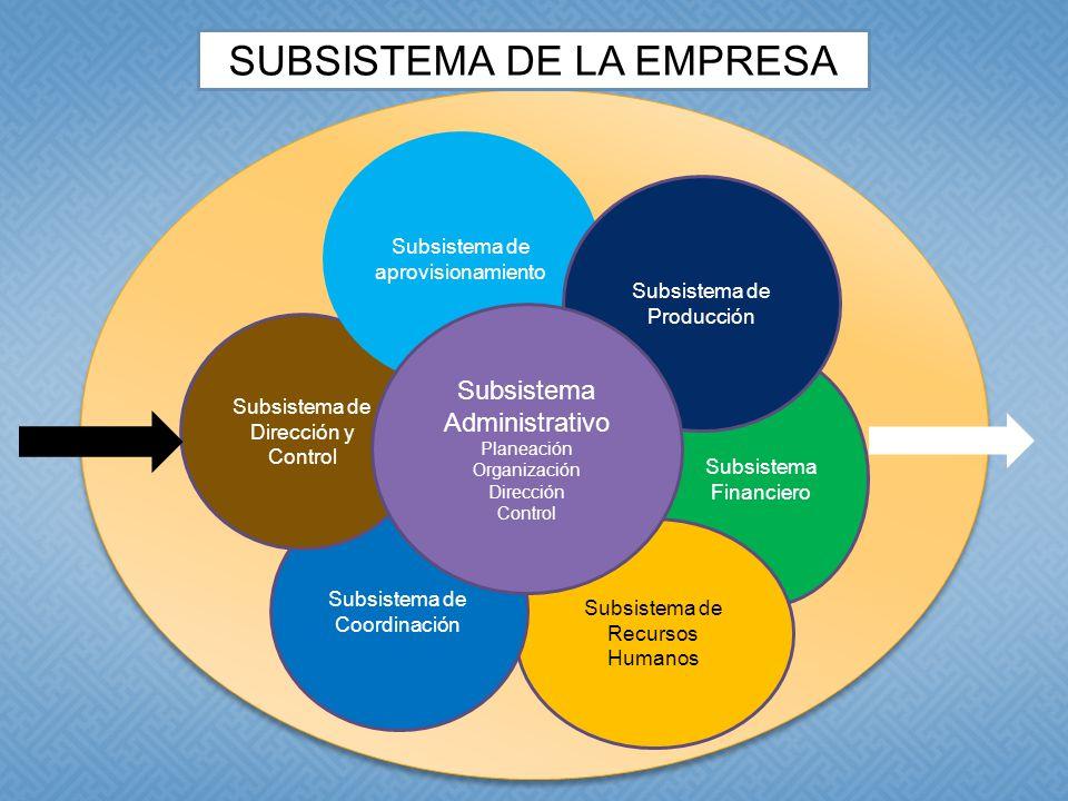 SUBSISTEMA DE LA EMPRESA