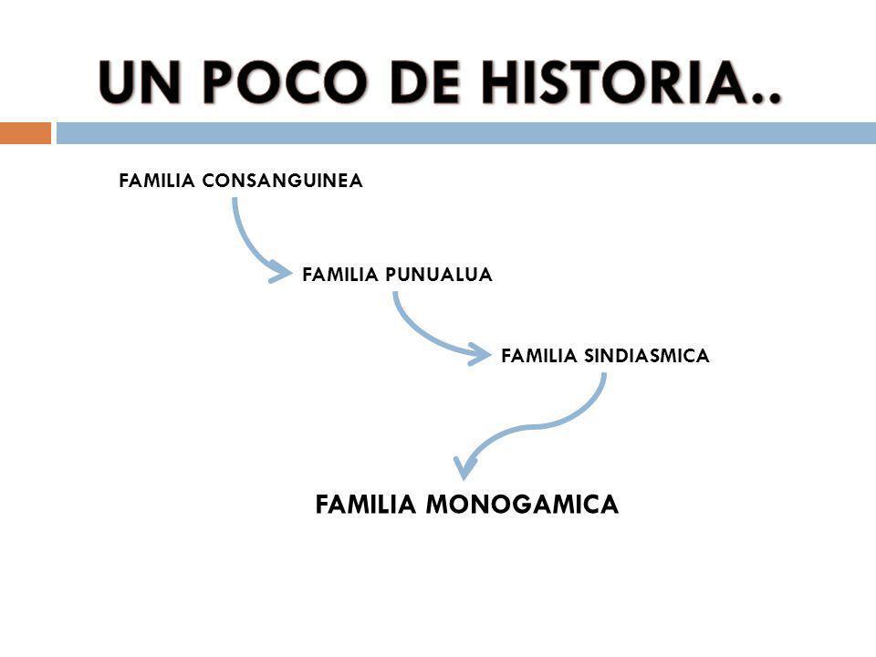 UN POCO DE HISTORIA.. FAMILIA MONOGAMICA FAMILIA CONSANGUINEA