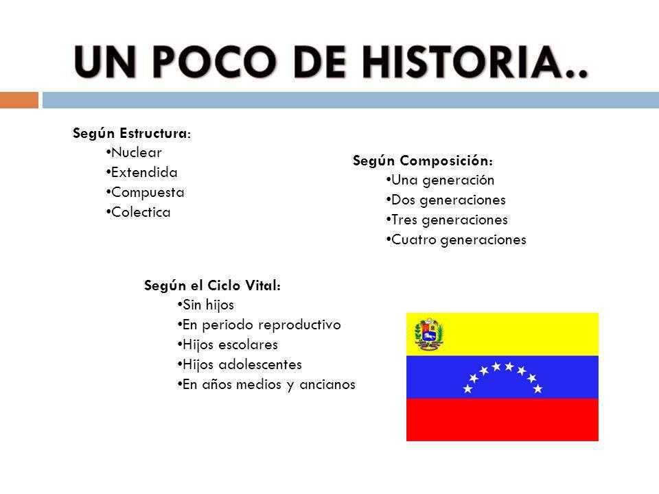UN POCO DE HISTORIA.. Según Estructura: Nuclear Extendida
